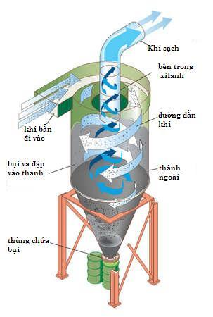 Các phương pháp xử lý bụi