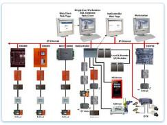 Hệ thống điều khiển trung tâm BMS