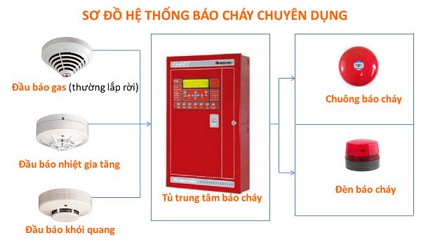 Thiết kế hệ thống báo cháy chuyên dụng