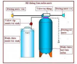 Hệ thống lọc nước làm mềm nước cứng
