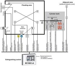 Tủ xả khí chữa cháy XC10