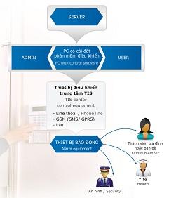 Hệ thống báo động TIS