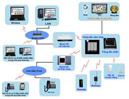 Hệ thống điện mạng