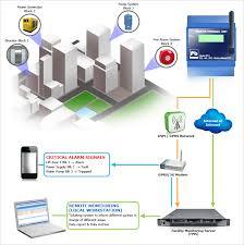 Hệ thống giám sát môi trường