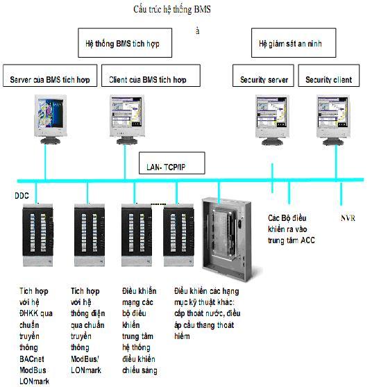 Hệ thống quản lý toà nhà thông minh Hệ thống nhà thông minh Hệ thống BMS