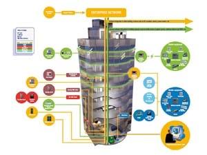 Hệ thống quản trị tòa nhà