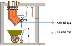 Hệ thống thu gom rác thải nhà cao tầng