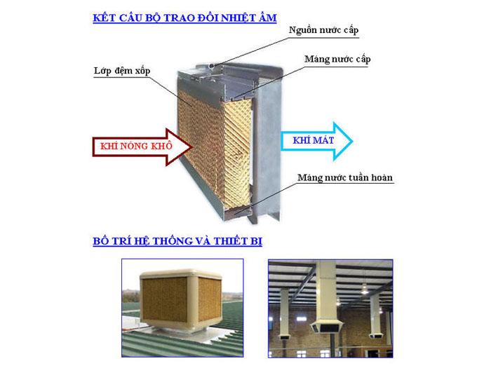 Hệ thống xử lý không khí bằng nước