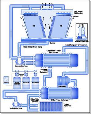 Hóa chất xử lý nước làm mát tuần hoàn