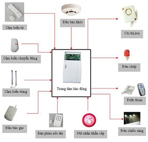 Lắp đặt hệ thống báo trộm