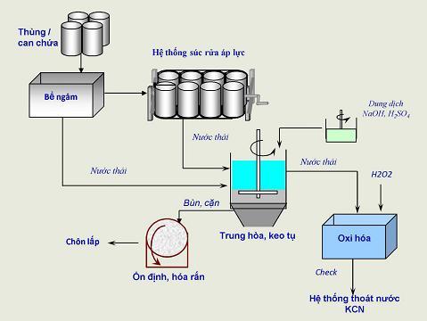 Tái chế thùng phuy, can chứa