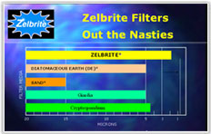 Vật liệu lọc Zelbrite
